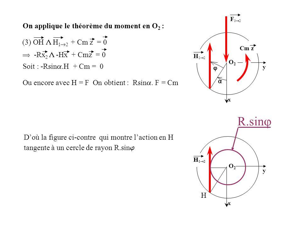 On applique le théorème du moment en O 2 : D'où la figure ci-contre qui montre l'action en H Ou encore avec H = F On obtient : Rsin . F = Cm x O2O2 