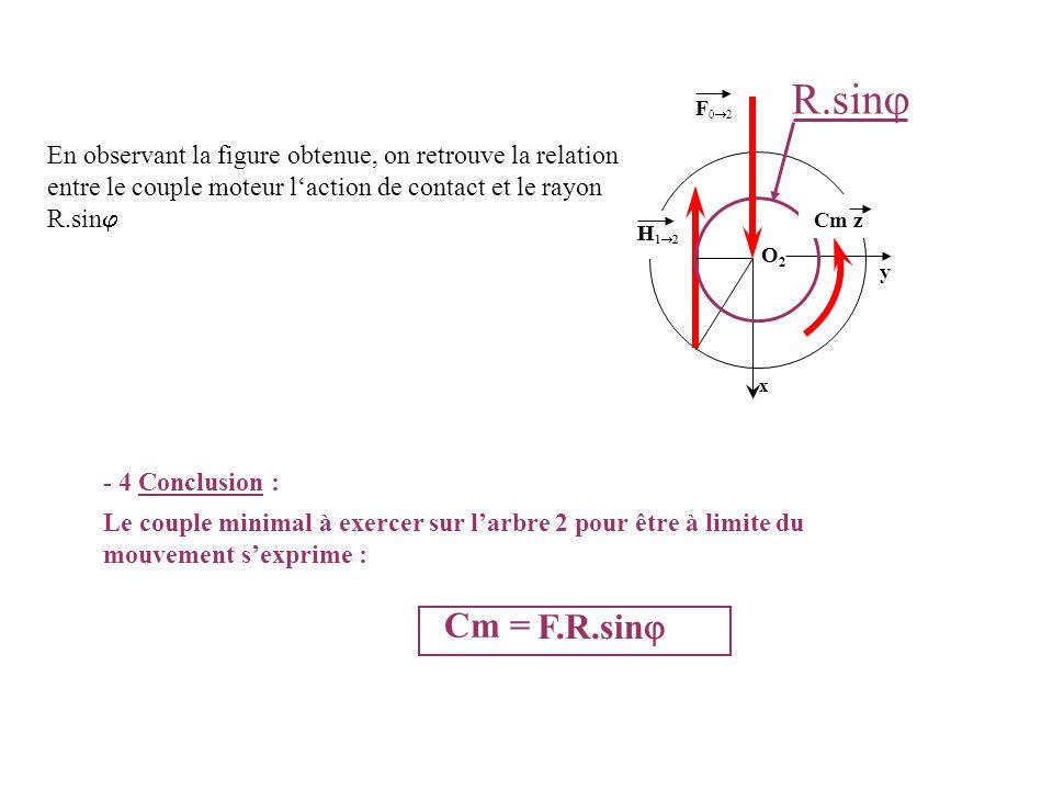 - 4 Conclusion : Le couple minimal à exercer sur l'arbre 2 pour être à limite du mouvement s'exprime : Cm = En observant la figure obtenue, on retrouv