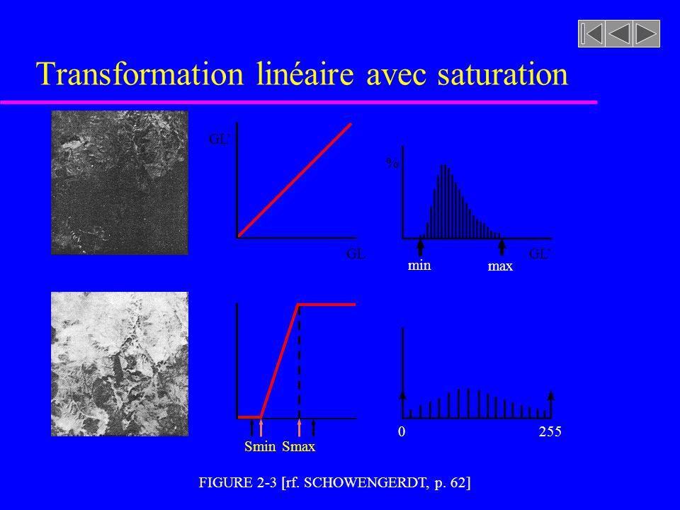 Amélioration du contraste u Transformation linéaire avec saturation