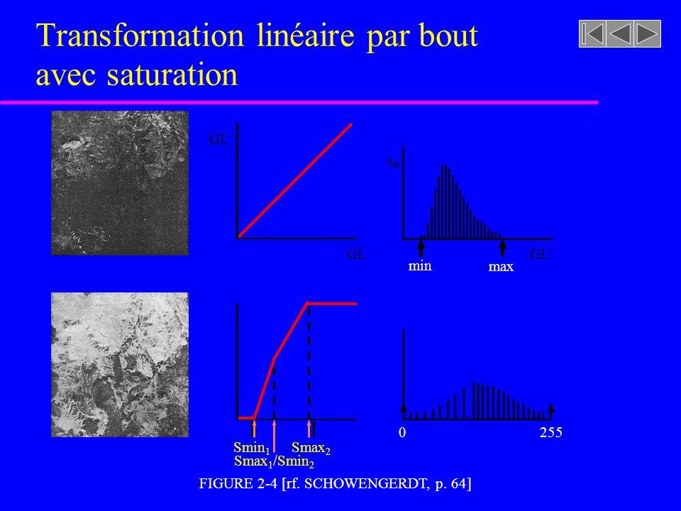 FIGURE 2-3 [rf. SCHOWENGERDT, p. 62] maxmin Transformation linéaire avec saturation % GL'GL min max GL' 0255 SminSmax