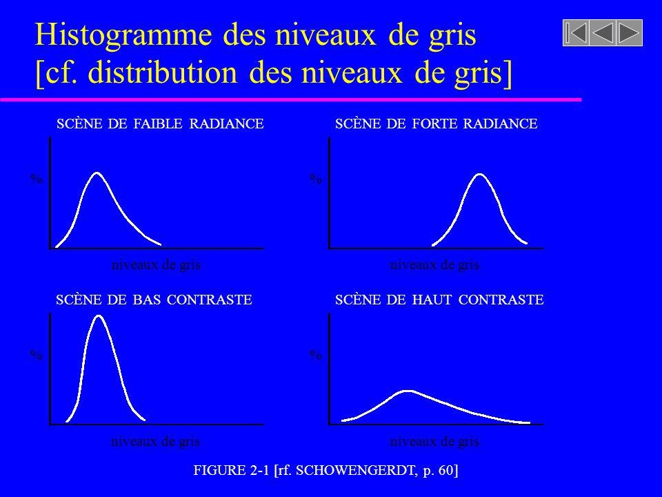 Histogramme des niveaux de gris [cf. distribution des niveaux de gris] u Un histogramme des niveaux de gris est formé d'intervalles adjacents représen