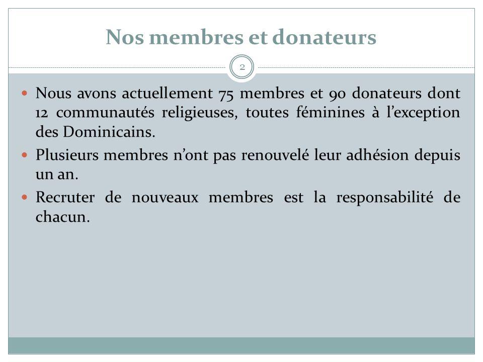 Nos membres et donateurs 2  Nous avons actuellement 75 membres et 90 donateurs dont 12 communautés religieuses, toutes féminines à l'exception des Do