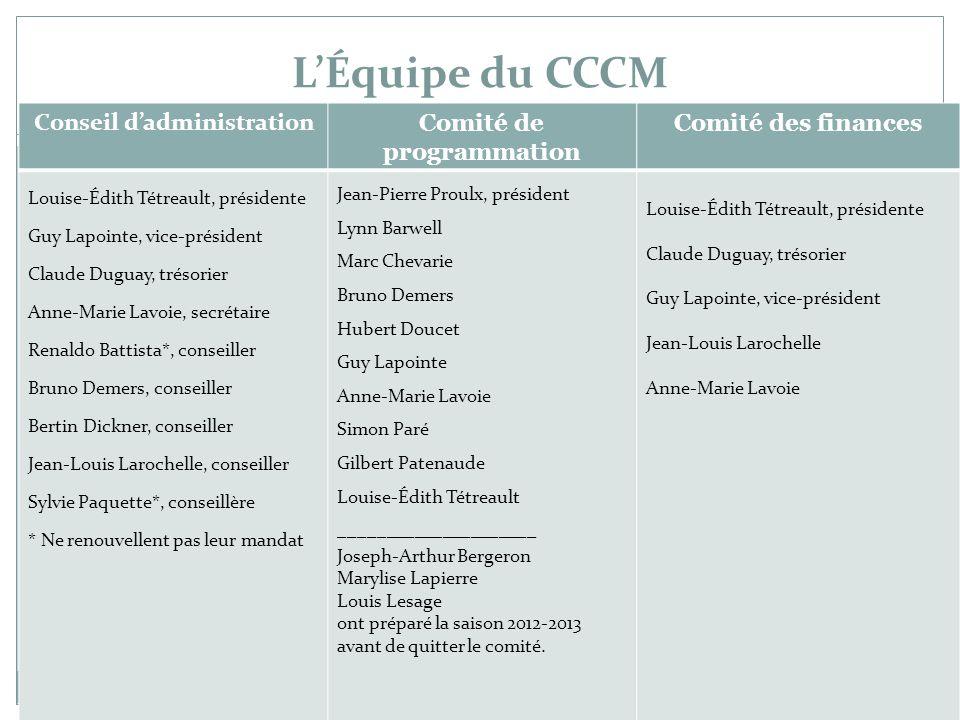 L'Équipe du CCCM 3 Conseil d'administration Comité de programmation Comité des finances Louise-Édith Tétreault, présidente Guy Lapointe, vice-présiden