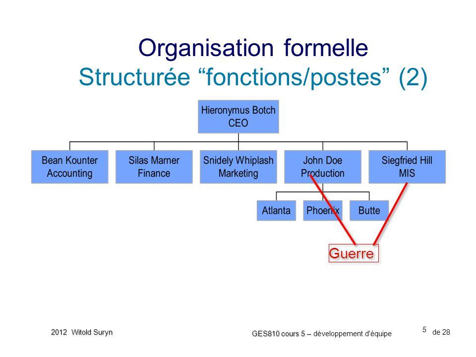 26 GES810 cours 5 – GES810 cours 5 – développement d équipe de 28 2012 Witold Suryn •La taille d'organisation influence la gestionnabilité de la structure •Les critères de gestionnabilité:  l'efficacité de la communication  la nature humaine - la tendance de groupement (une équipe de 10 personnes aura immédiatement 2-3 sous-groupes)  la faisabilité (ou executabilité ) des tâches  la complexité du projet lui même Les considérations pratiques Gestionnabilité