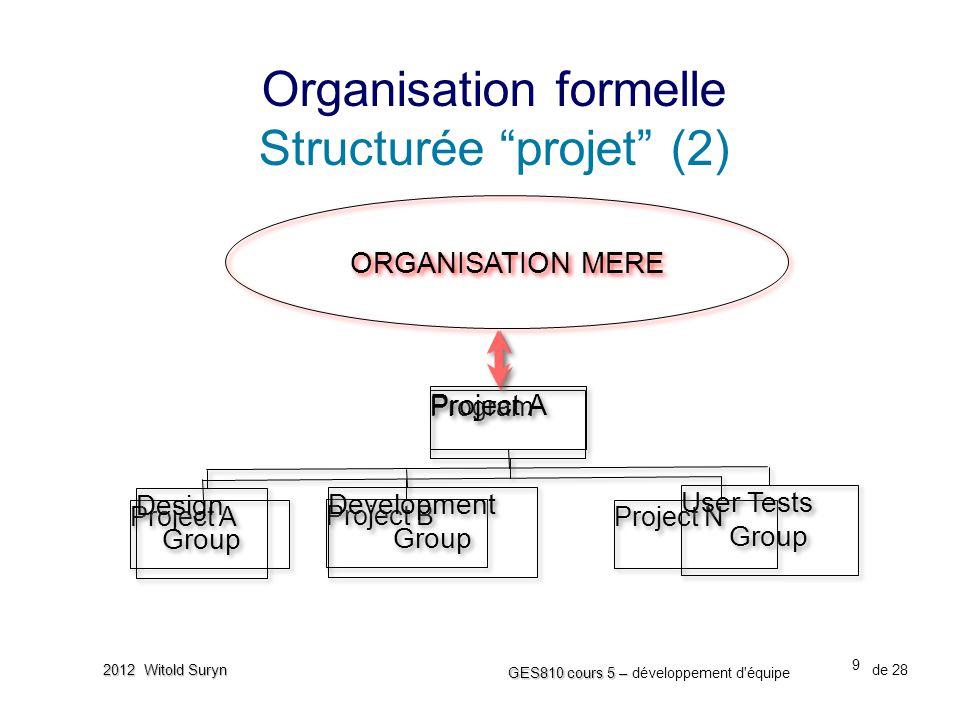 20 GES810 cours 5 – GES810 cours 5 – développement d équipe de 28 2012 Witold Suryn •L'analyse des fournisseurs (F):  Faite pour aider au PM de mieux comprendre son environnement de pouvoir décisionnel  Contient les pas suivants; ‣ Créer une liste des F ‣ Identifier les intérêts de chaque F (+1 - positif, -1 - négatif) ‣ Evaluer le pouvoir d'influence de chaque F (par exemple, sur l échelle 1-5) ‣ Identifier les conflits d intérêt potentiels parmi les F ‣ Identifier les rôles des F (par rapport au projet) ‣ Définir les objectifs pour chaque F ‣ Définir la stratégie vers chaque F Organisation informelle Sous-couche organisationnelle (2)