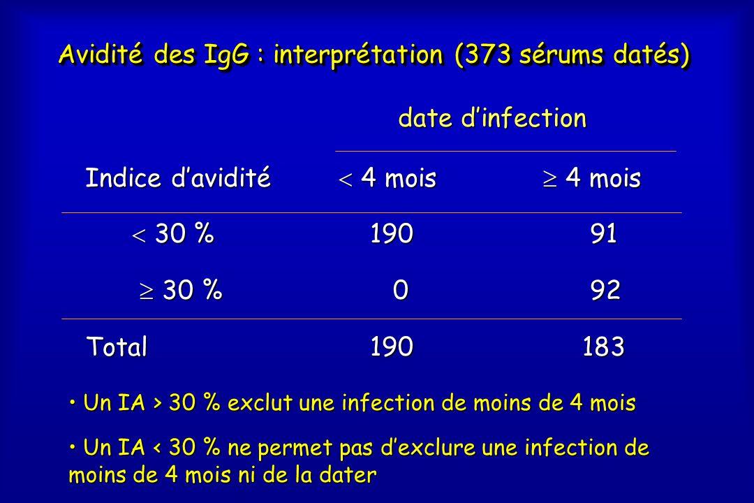 Avidité des IgG : interprétation (373 sérums datés) Indice d'avidité  30 %  30 %  30 %  30 %Total  4 mois 91 91 92 92 183 183  4 mois  4 mois 190 190 0 date d'infection • Un IA > 30 % exclut une infection de moins de 4 mois • Un IA < 30 % ne permet pas d'exclure une infection de moins de 4 mois ni de la dater