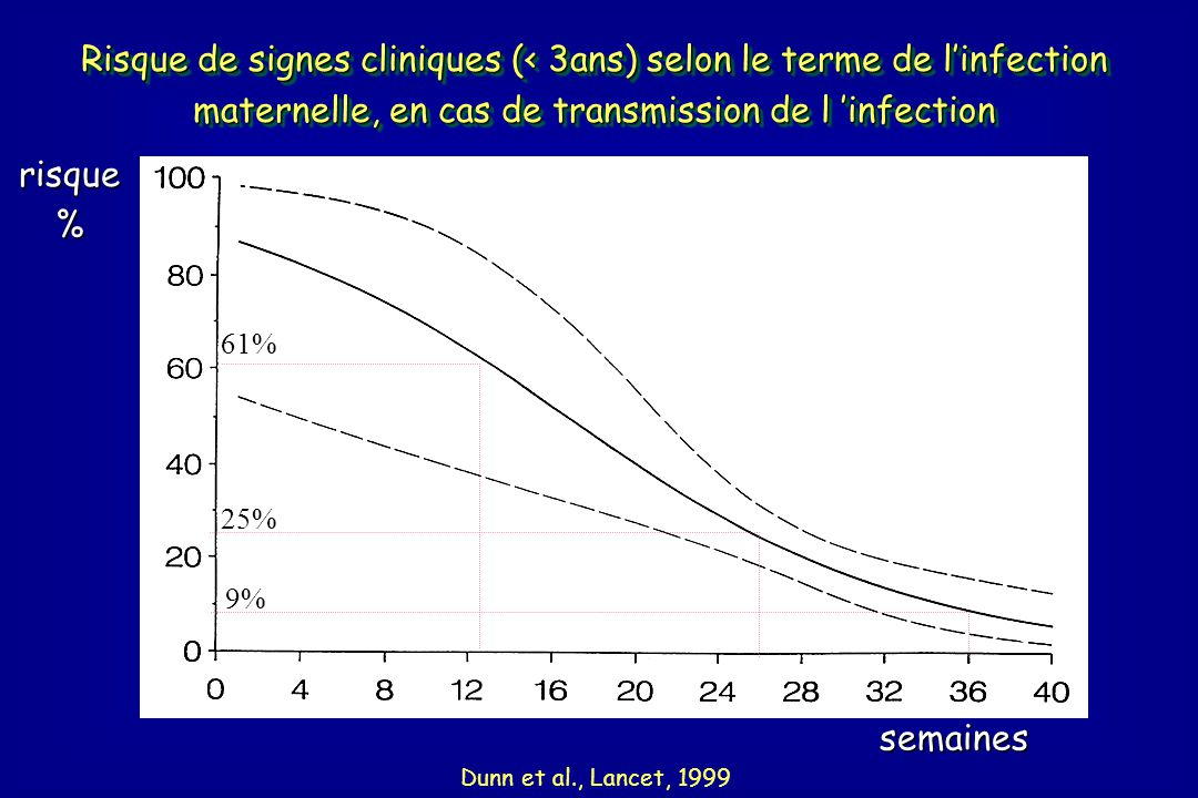 Risque de signes cliniques (< 3ans) selon le terme de l'infection maternelle, en cas de transmission de l 'infection semaines Dunn et al., Lancet, 1999 risque % 61% 25% 9%
