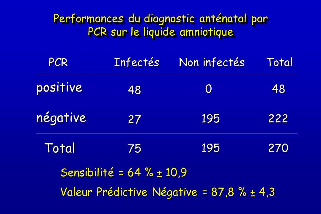Performances du diagnostic anténatal par PCR sur le liquide amniotique 482775 0195195 48 48222270positivenégative Total Total Infectés Non infectés TotalPCR Sensibilité = 64 % ± 10,9 Valeur Prédictive Négative = 87,8 % ± 4,3