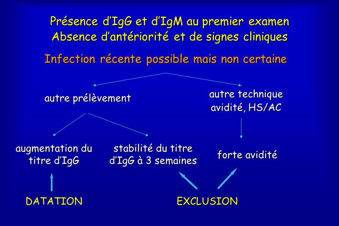 Présence d'IgG et d'IgM au premier examen Absence d'antériorité et de signes cliniques Infection récente possible mais non certaine autre prélèvement