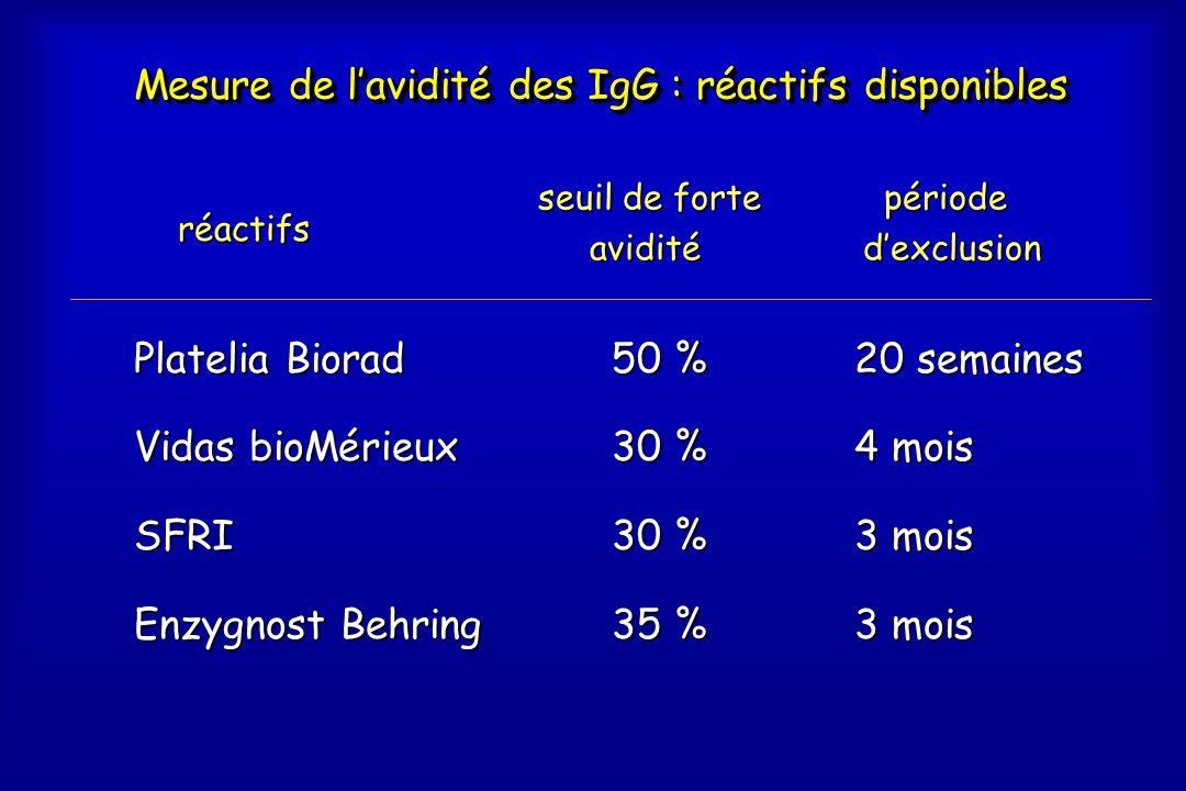 Mesure de l'avidité des IgG : réactifs disponibles Platelia Biorad Vidas bioMérieux SFRI Enzygnost Behring 20 semaines 4 mois 3 mois 50 % 50 % 30 % 30 % 35 % 35 % période périoded'exclusion seuil de forte avidité avidité réactifs