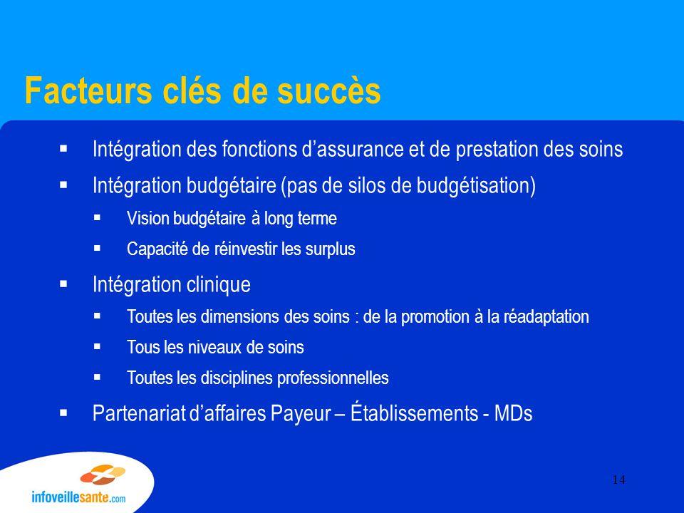 Facteurs clés de succès  Intégration des fonctions d'assurance et de prestation des soins  Intégration budgétaire (pas de silos de budgétisation) 