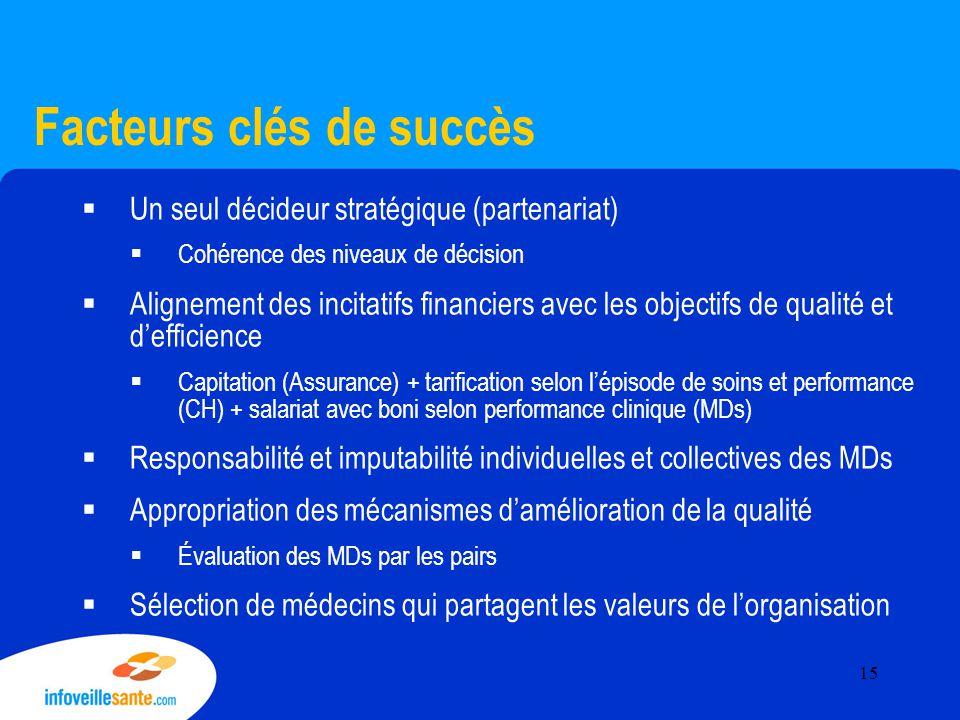 Facteurs clés de succès  Un seul décideur stratégique (partenariat)  Cohérence des niveaux de décision  Alignement des incitatifs financiers avec les objectifs de qualité et d'efficience  Capitation (Assurance) + tarification selon l'épisode de soins et performance (CH) + salariat avec boni selon performance clinique (MDs)  Responsabilité et imputabilité individuelles et collectives des MDs  Appropriation des mécanismes d'amélioration de la qualité  Évaluation des MDs par les pairs  Sélection de médecins qui partagent les valeurs de l'organisation 15