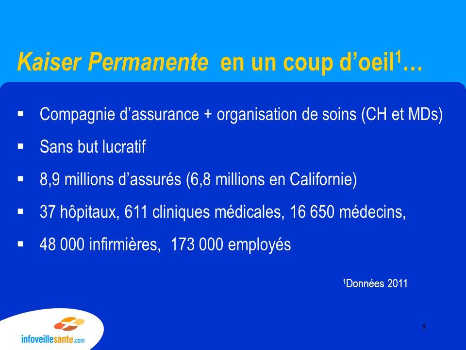 Kaiser Permanente en un coup d'oeil 1 …  Compagnie d'assurance + organisation de soins (CH et MDs)  Sans but lucratif  8,9 millions d'assurés (6,8 millions en Californie)  37 hôpitaux, 611 cliniques médicales, 16 650 médecins,  48 000 infirmières, 173 000 employés 1 Données 2011 5