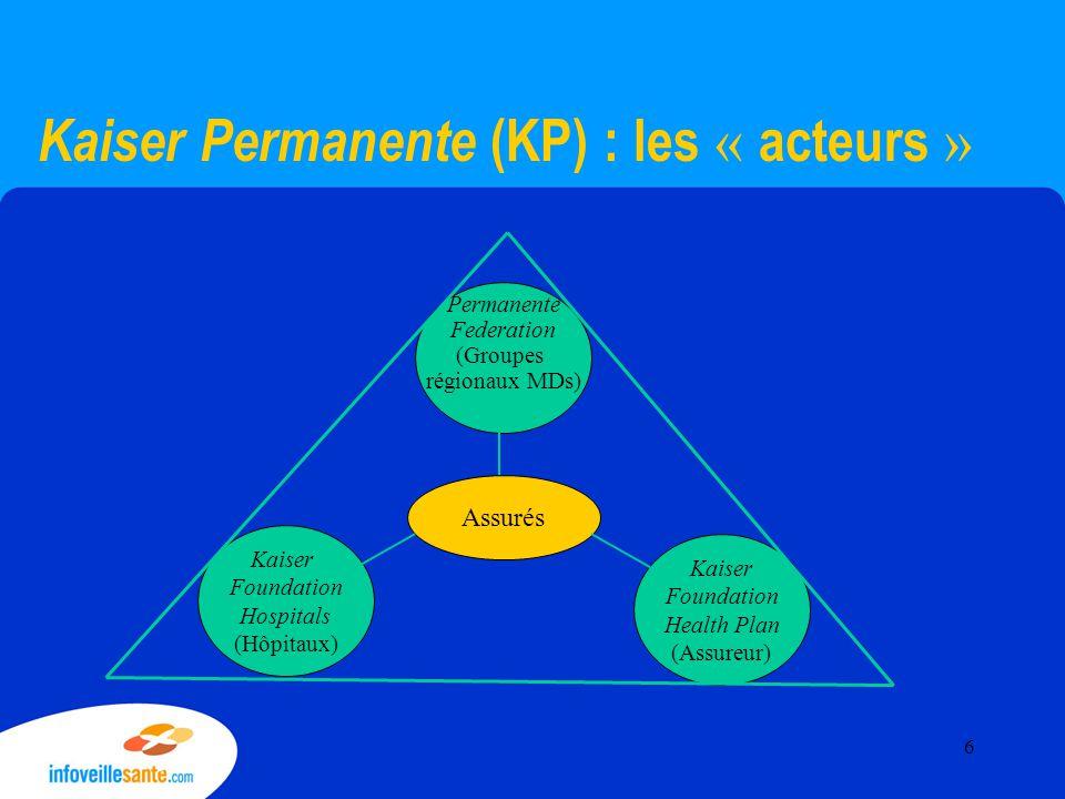 Kaiser Permanente (KP) : les « acteurs » Permanente Federation (Groupes régionaux MDs) Kaiser Foundation Hospitals (Hôpitaux) Kaiser Foundation Health