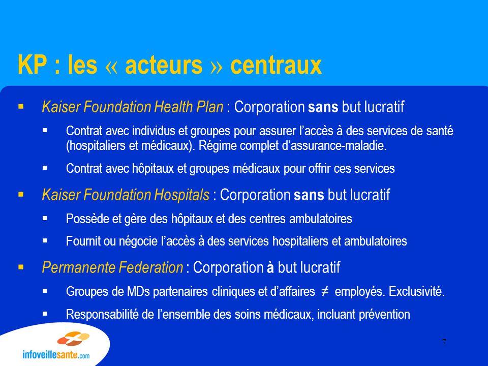 KP : les « acteurs » centraux  Kaiser Foundation Health Plan : Corporation sans but lucratif  Contrat avec individus et groupes pour assurer l'accès