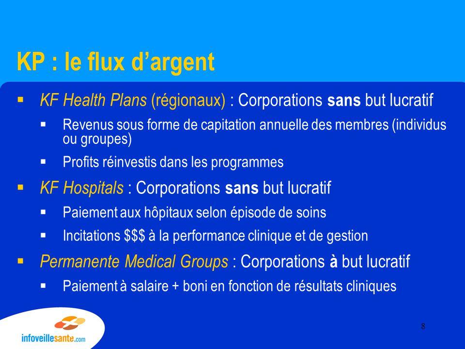 KP : le flux d'argent  KF Health Plans (régionaux) : Corporations sans but lucratif  Revenus sous forme de capitation annuelle des membres (individu