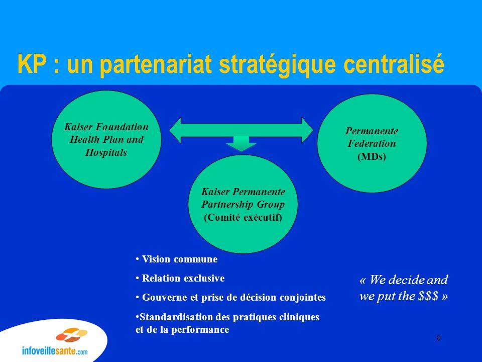 KP : un partenariat opérationnel décentralisé Kaiser Foundation Health Plan The Permanente Federation (MDs) 8 KFHP Regional Entities 8 Permanente Medical Groups Entente nationale de partenariat Ententes régionales de partenariat 10
