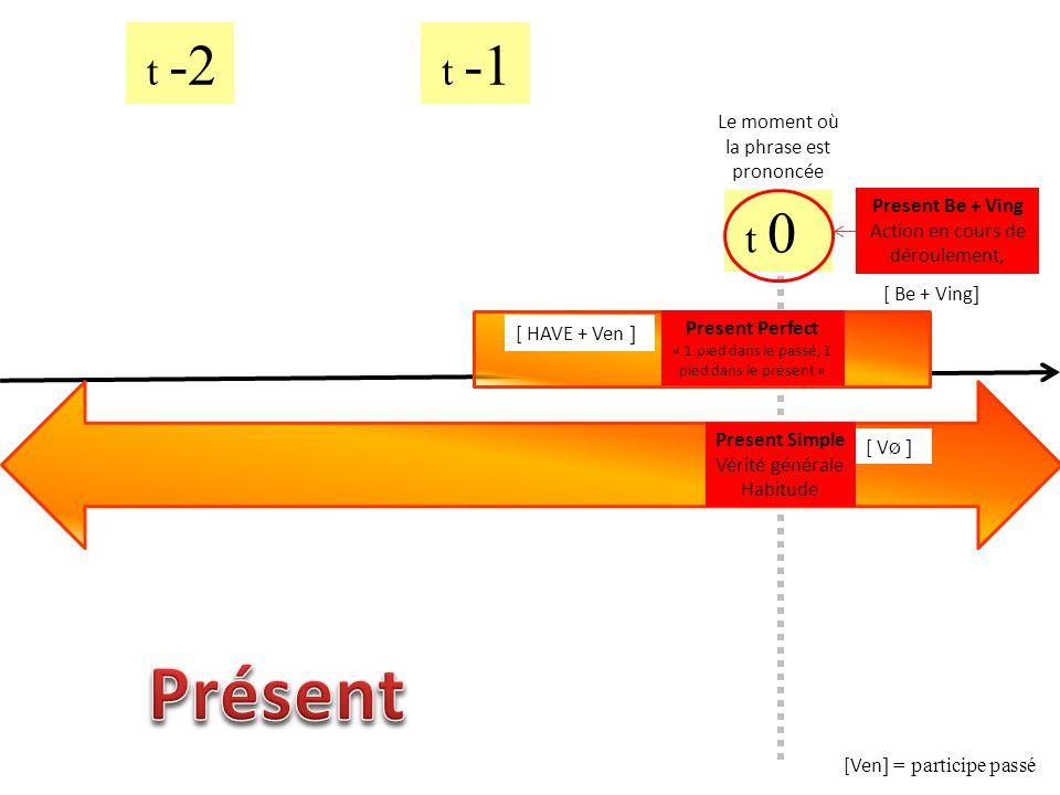 t 0 t -1 t -2 Rupture avec t 0 Prétérit simple Action passée et terminée [ V ed ] Prétérit BE + Ving Action en cours de déroulement dans le passé Past Perfect Action antérieure à une autre dans le passé [ was/were + Ving ] [ had + Ven ]