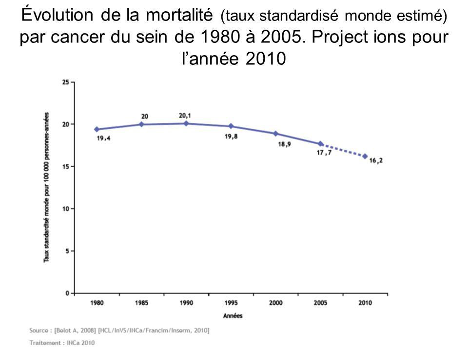 Évolution de la mortalité (taux standardisé monde estimé) par cancer du sein de 1980 à 2005. Project ions pour l'année 2010