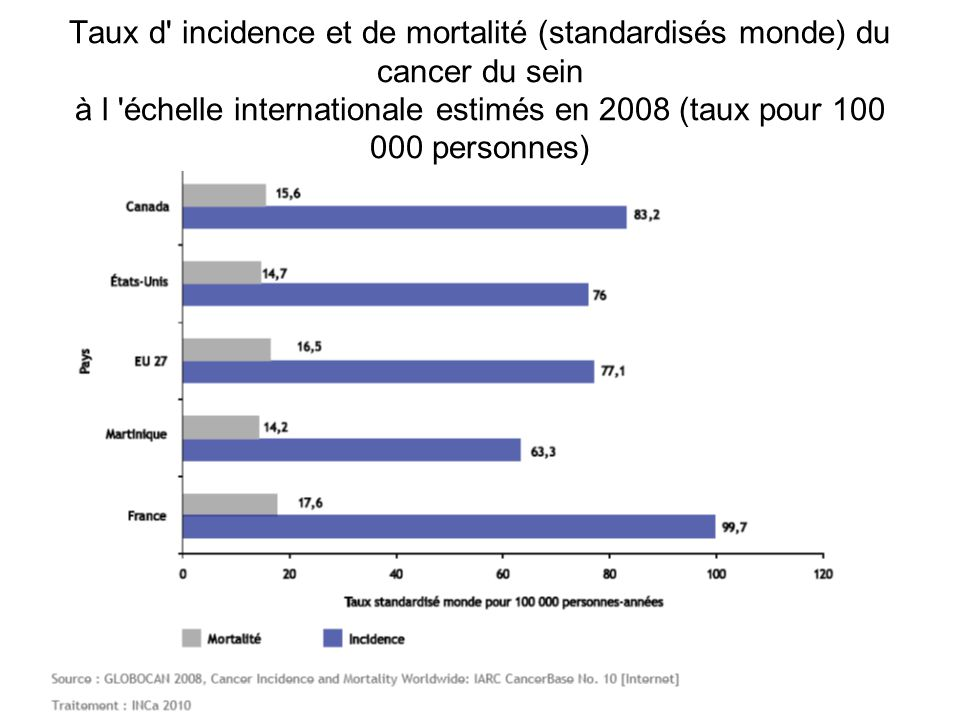 Taux d' incidence et de mortalité (standardisés monde) du cancer du sein à l 'échelle internationale estimés en 2008 (taux pour 100 000 personnes)