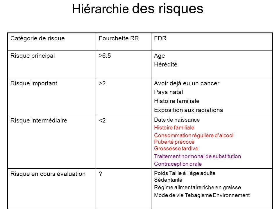 Hiérarchie des risques Catégorie de risqueFourchette RRFDR Risque principal>6.5Age Hérédité Risque important>2Avoir déjà eu un cancer Pays natal Histo