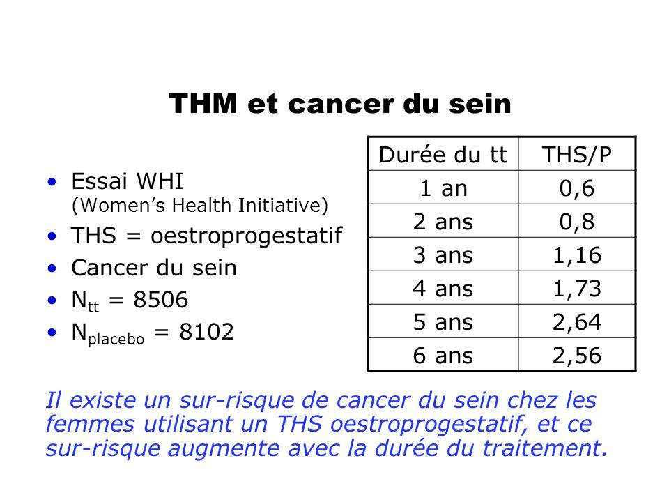 THM et cancer du sein •Essai WHI (Women's Health Initiative) •THS = oestroprogestatif •Cancer du sein •N tt = 8506 •N placebo = 8102 Durée du ttTHS/P