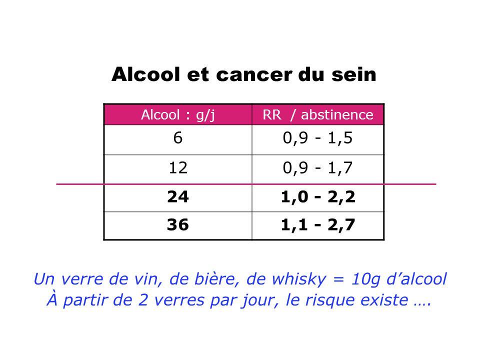 Alcool et cancer du sein Alcool : g/jRR / abstinence 60,9 - 1,5 120,9 - 1,7 241,0 - 2,2 361,1 - 2,7 Un verre de vin, de bière, de whisky = 10g d'alcoo