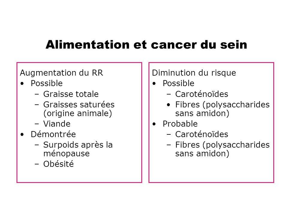 Alimentation et cancer du sein Augmentation du RR •Possible –Graisse totale –Graisses saturées (origine animale) –Viande •Démontrée –Surpoids après la