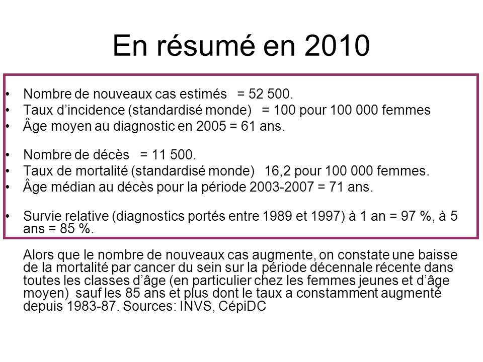 En résumé en 2010 •Nombre de nouveaux cas estimés = 52 500. •Taux d'incidence (standardisé monde) = 100 pour 100 000 femmes •Âge moyen au diagnostic e