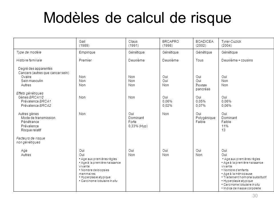 30 Gail (1989) Claus (1991) BRCAPRO (1998) BOADICEA (2002) Tyrer-Cuzick (2004) Type de modèle Histoire familiale Degré des apparentés Cancers (autres