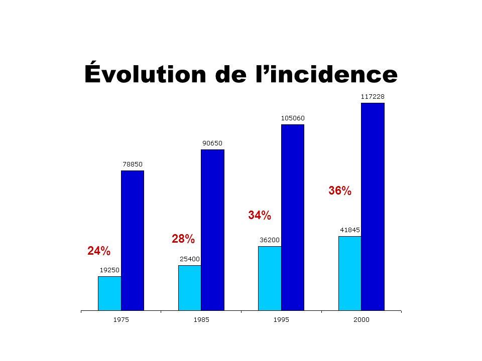 Évolution de l'incidence 24% 36% 34% 28%