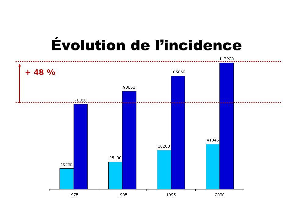 Évolution de l'incidence + 117 % + 48 % Durant les deux dernières décennies, les nouveaux cas de cancer du sein ont augmenté de 2,42 %/ an soit 100 % en 20 ans, expliquant à eux seuls 63 % de l'augmentation globale de l'incidence des cancers chez la femme.