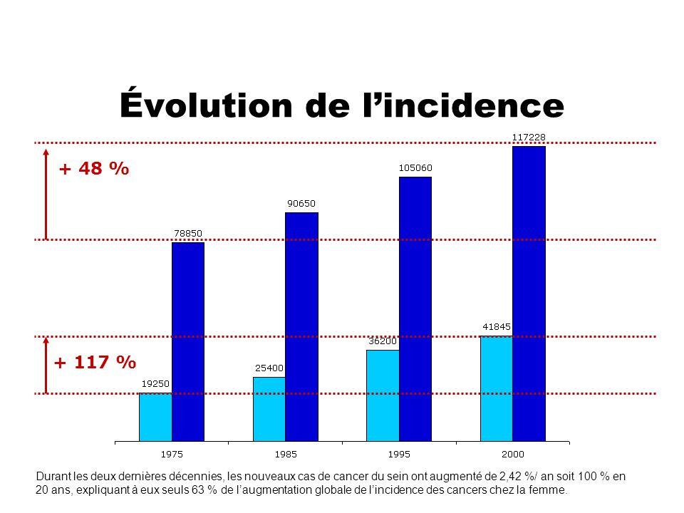 Évolution de l'incidence + 117 % + 48 % Durant les deux dernières décennies, les nouveaux cas de cancer du sein ont augmenté de 2,42 %/ an soit 100 %