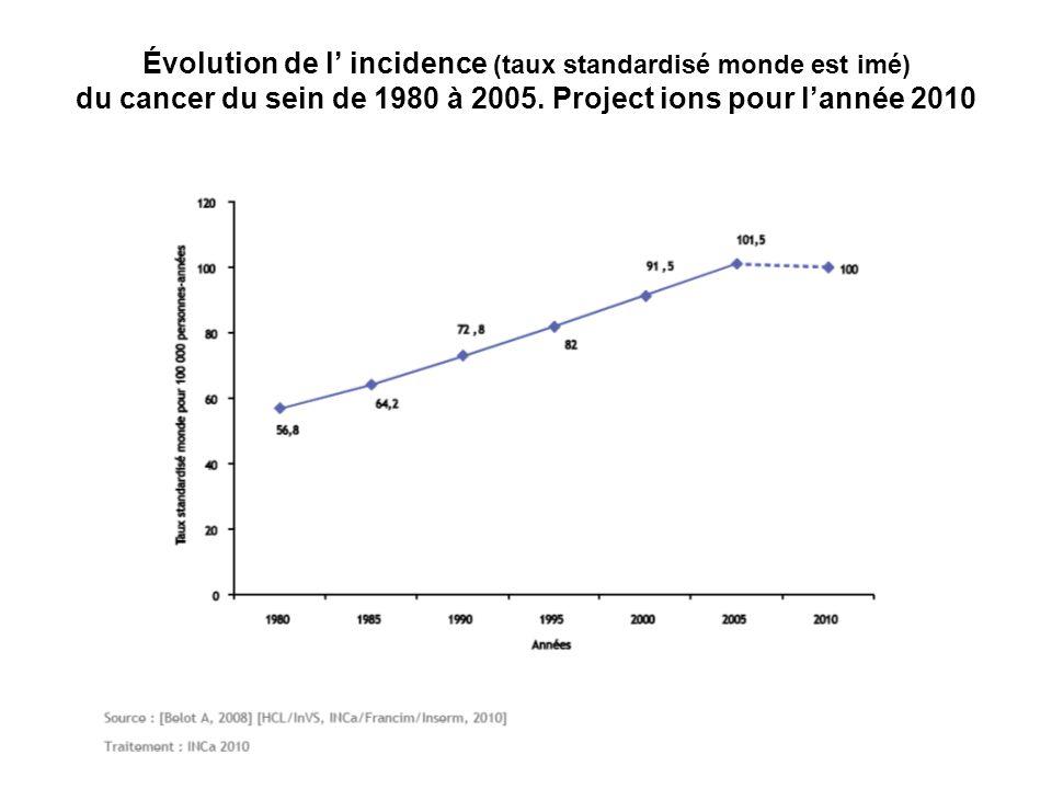 Évolution de l' incidence (taux standardisé monde est imé) du cancer du sein de 1980 à 2005. Project ions pour l'année 2010