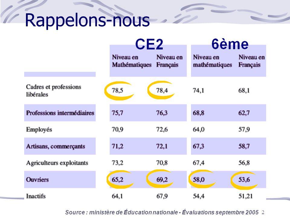 2 Rappelons-nous Source : ministère de Éducation nationale - Évaluations septembre 2005