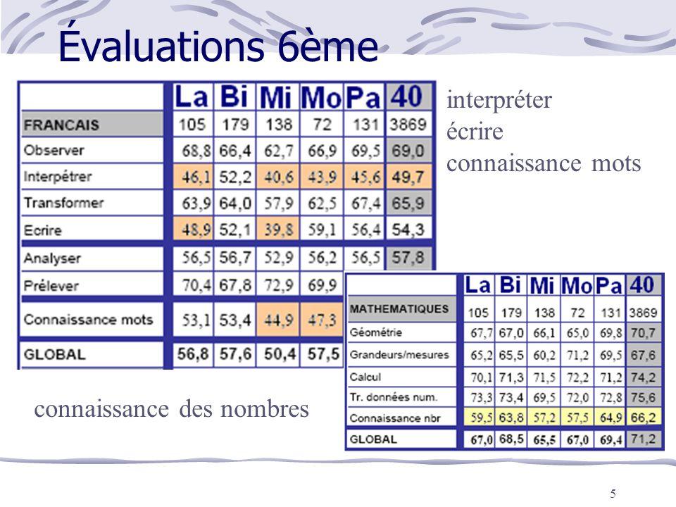 5 Évaluations 6ème interpréter écrire connaissance mots connaissance des nombres