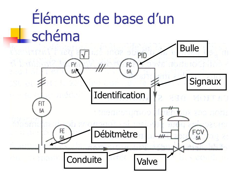 Éléments de base d'un schéma Bulle Identification Signaux Conduite Débitmètre Valve