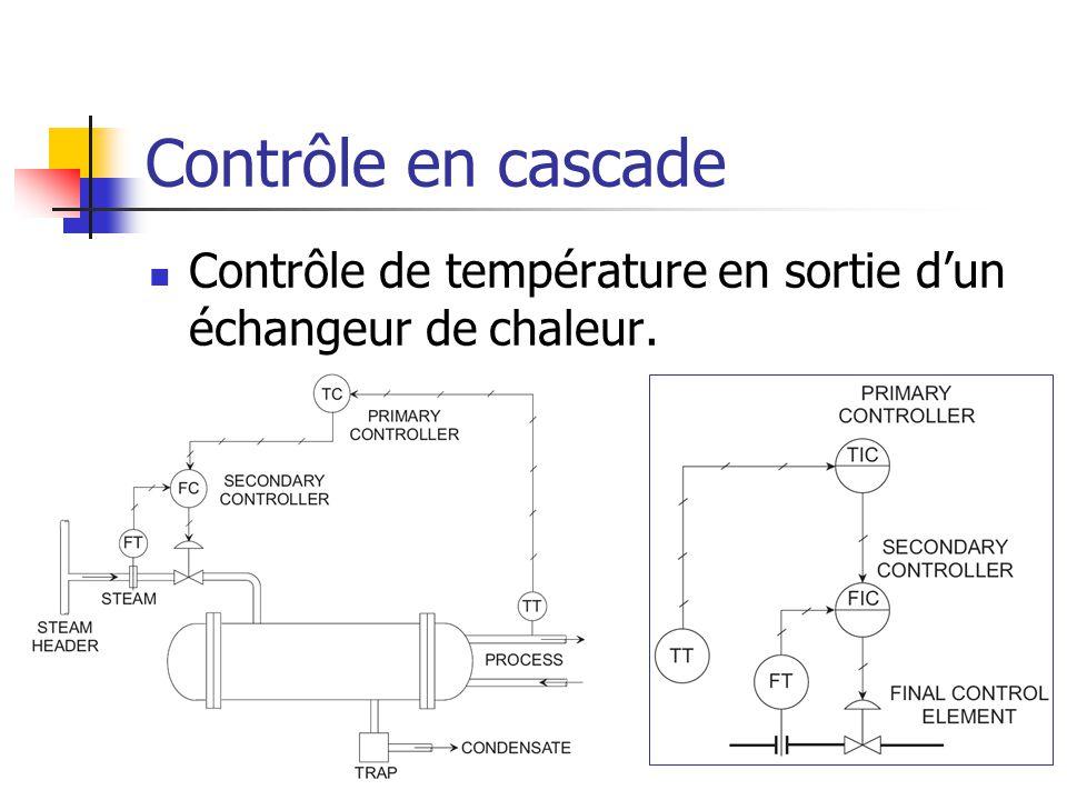 Contrôle en cascade  Contrôle de température en sortie d'un échangeur de chaleur.