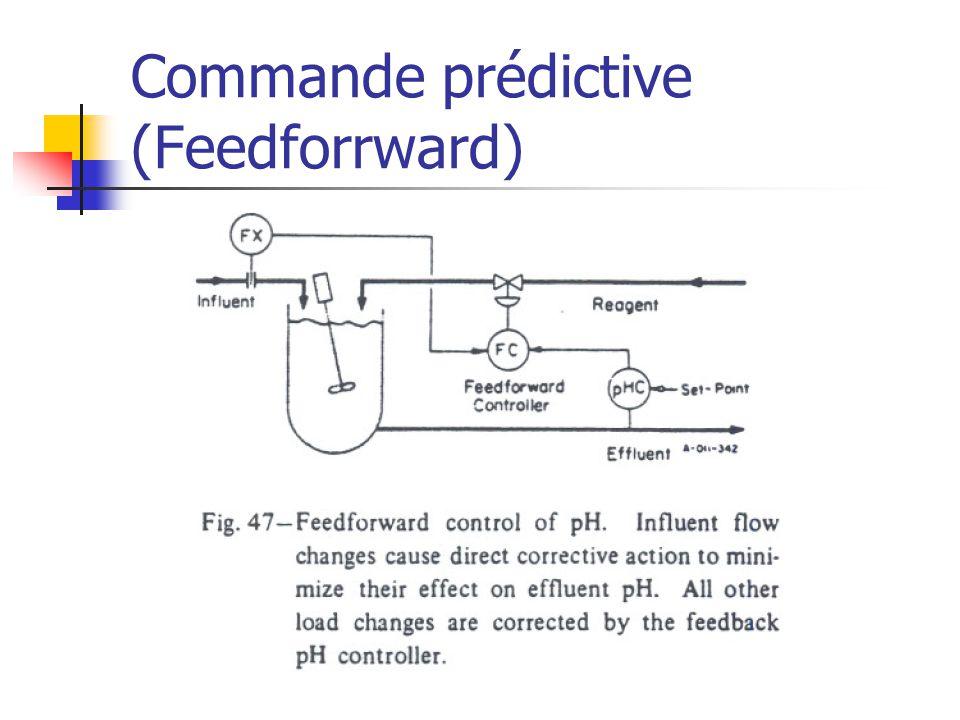 Commande prédictive (Feedforrward)