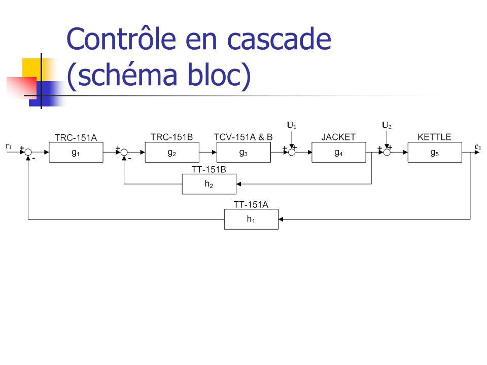 Contrôle en cascade (schéma bloc)