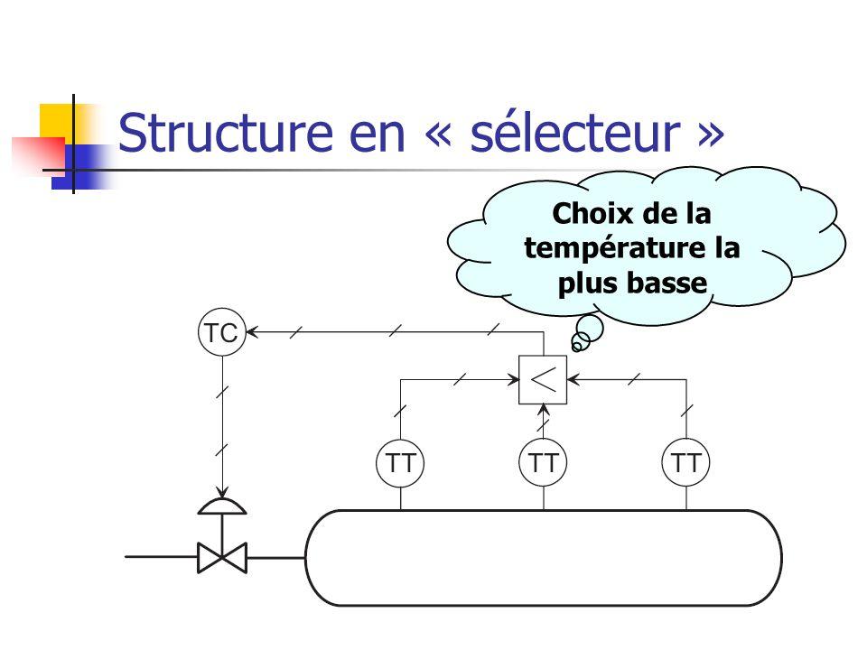 Structure en « sélecteur » Choix de la température la plus basse
