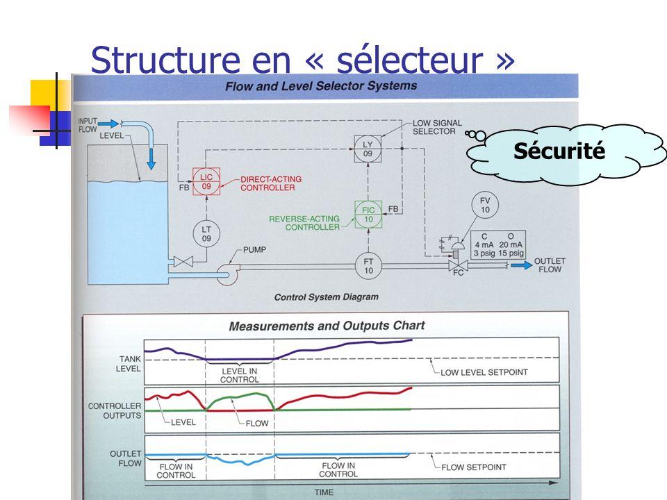 Structure en « sélecteur » Sécurité