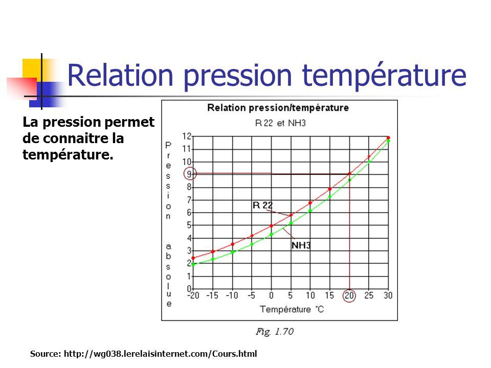 Relation pression température Source: http://wg038.lerelaisinternet.com/Cours.html La pression permet de connaitre la température.