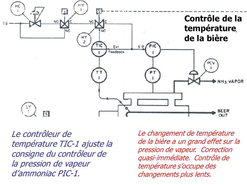 Contrôle de la température de la bière Le contrôleur de température TIC-1 ajuste la consigne du contrôleur de la pression de vapeur d'ammoniac PIC-1.