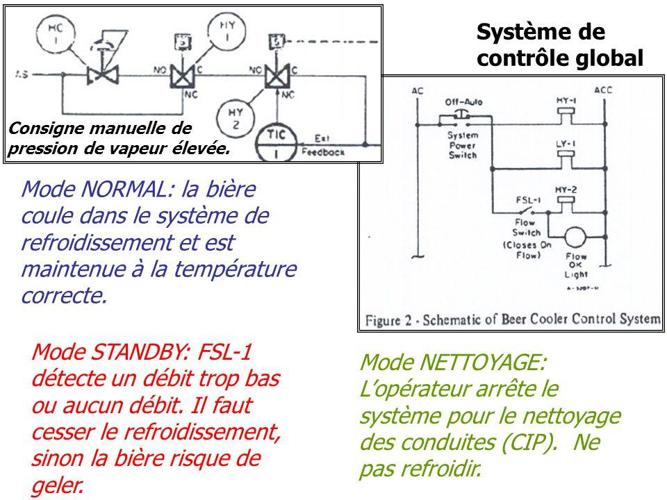 Système de contrôle global Mode NORMAL: la bière coule dans le système de refroidissement et est maintenue à la température correcte. Mode STANDBY: FS