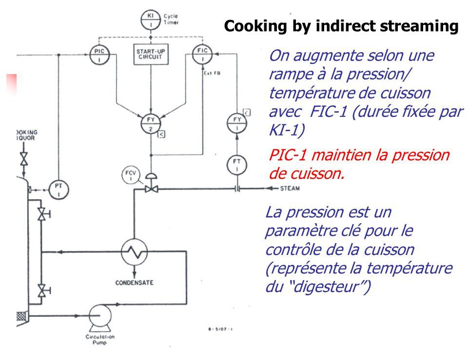 Cooking by indirect streaming On augmente selon une rampe à la pression/ température de cuisson avec FIC-1 (durée fixée par KI-1) PIC-1 maintien la pr