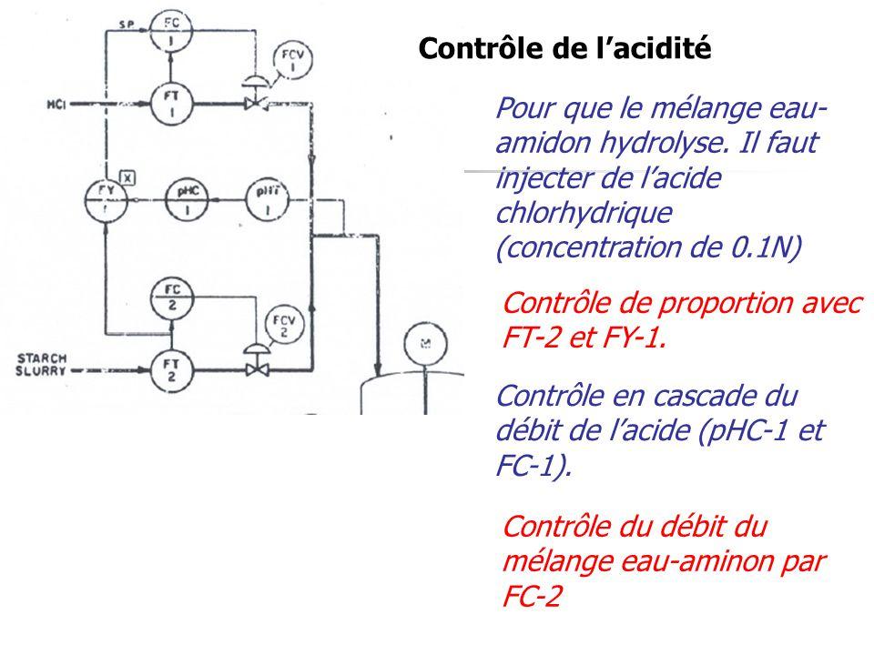Contrôle de l'acidité Pour que le mélange eau- amidon hydrolyse. Il faut injecter de l'acide chlorhydrique (concentration de 0.1N) Contrôle de proport