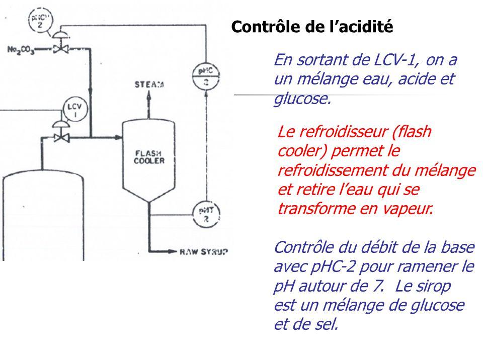 Contrôle de l'acidité En sortant de LCV-1, on a un mélange eau, acide et glucose. Le refroidisseur (flash cooler) permet le refroidissement du mélange