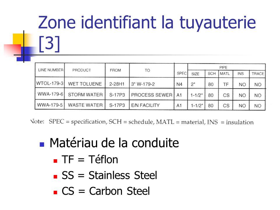 Zone identifiant la tuyauterie [3]  Matériau de la conduite  TF = Téflon  SS = Stainless Steel  CS = Carbon Steel