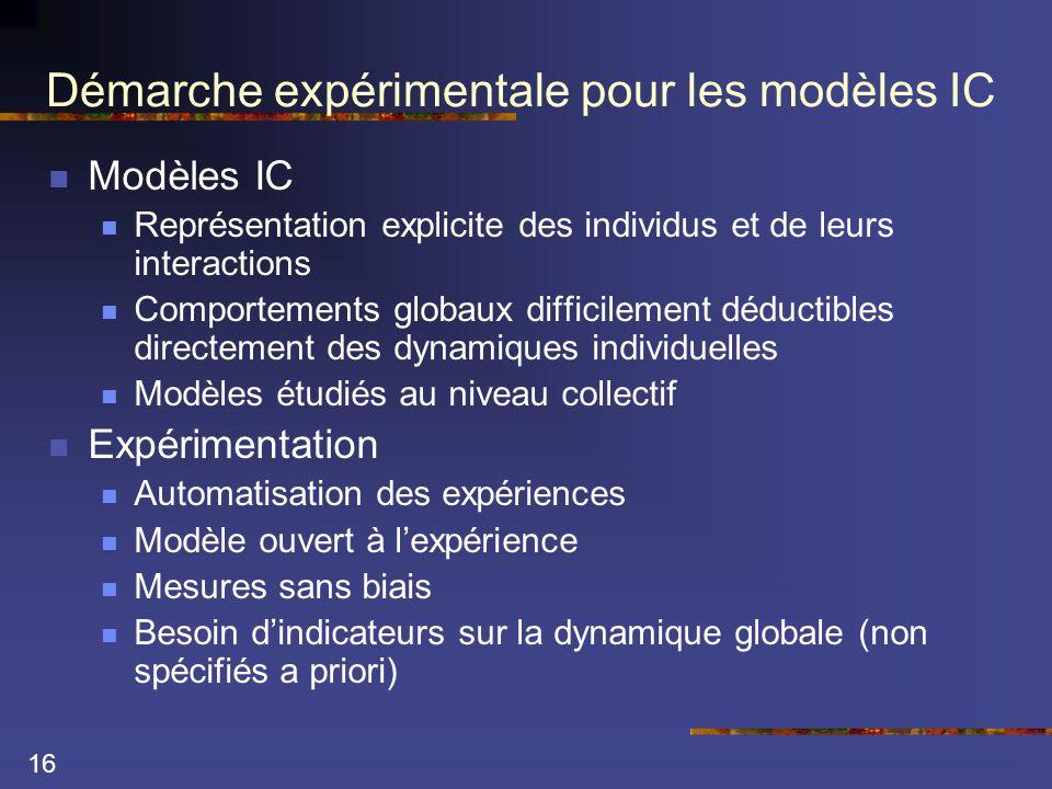 16 Démarche expérimentale pour les modèles IC  Modèles IC  Représentation explicite des individus et de leurs interactions  Comportements globaux difficilement déductibles directement des dynamiques individuelles  Modèles étudiés au niveau collectif  Expérimentation  Automatisation des expériences  Modèle ouvert à l'expérience  Mesures sans biais  Besoin d'indicateurs sur la dynamique globale (non spécifiés a priori)